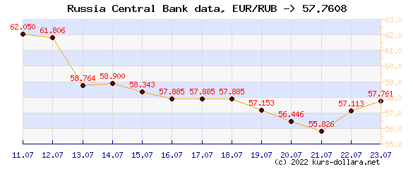 Euro rate к рублю central bank data