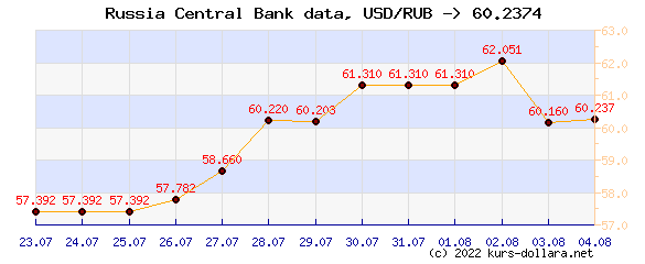 dollar To ruble exchange rate of the Central Bank