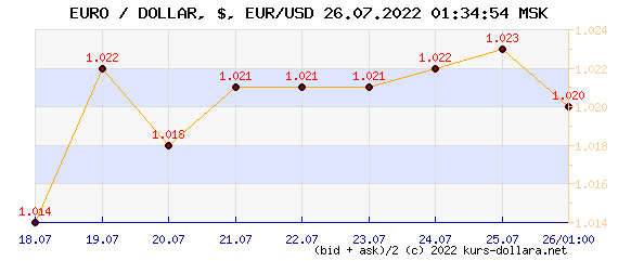 Euro exchange rate, real time chart