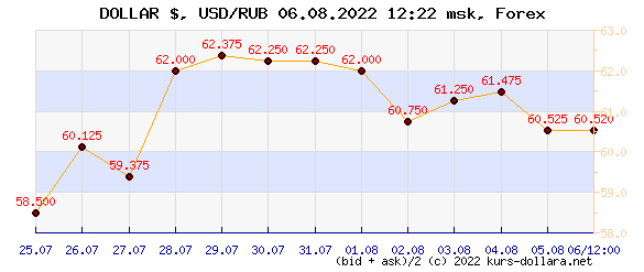 currency exchange Rate: click to open the chart of dollar-ruble dynamics for the month