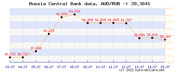 Course chart AUD to the CBR ruble
