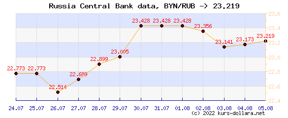 Course chart BYN to the CBR ruble