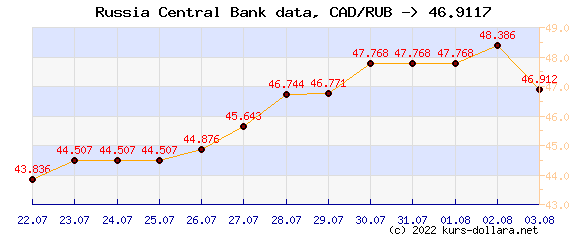Course chart CAD to the CBR ruble