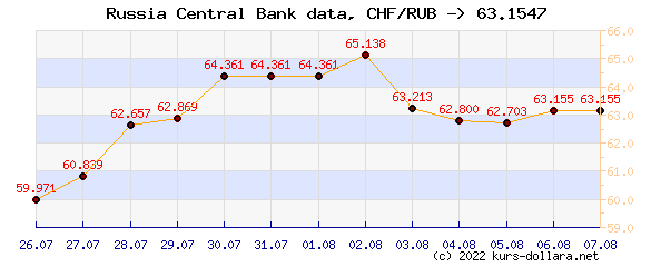 Course chart CHF to the CBR ruble