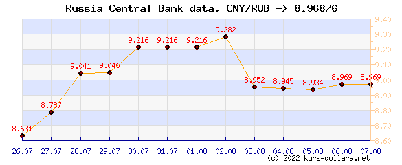 Course chart CNY to the CBR ruble