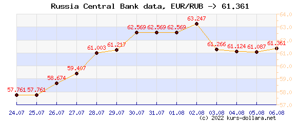 Course chart EUR to the CBR ruble