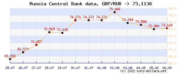 Course chart GBP to the CBR ruble