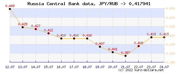 Course chart JPY to the CBR ruble