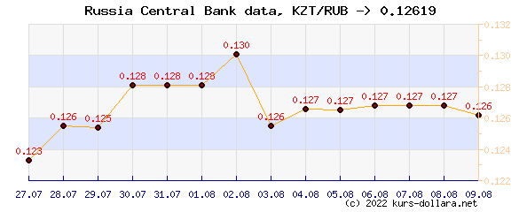 Course chart KZT to the CBR ruble