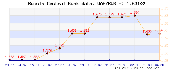 Course chart UAH to the CBR ruble