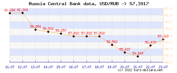 Course chart USD to the CBR ruble