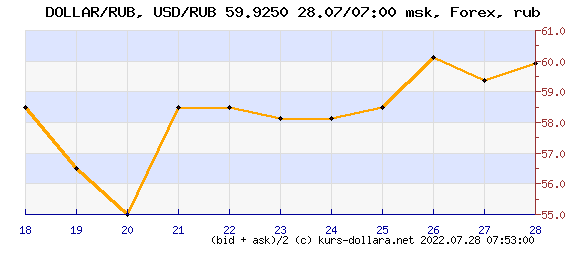dynamics of the dollar - ruble exchange rate for the month