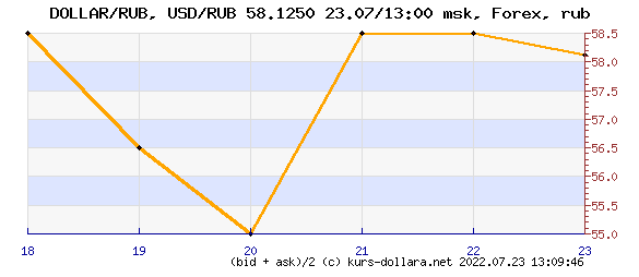 Dynamics of the dollar to ruble market rate