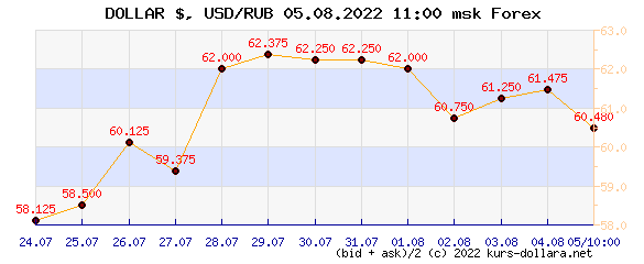 dollar to ruble exchange rate