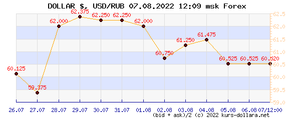 the Dynamics of market dollar rate against the ruble