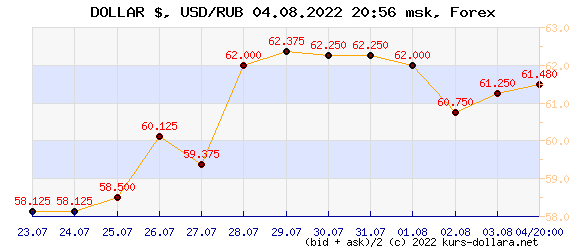 dollar to ruble exchange rate market