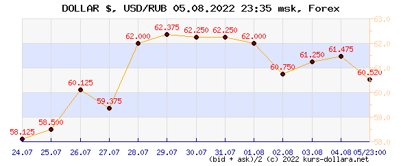 Market dollar/ruble exchange rate